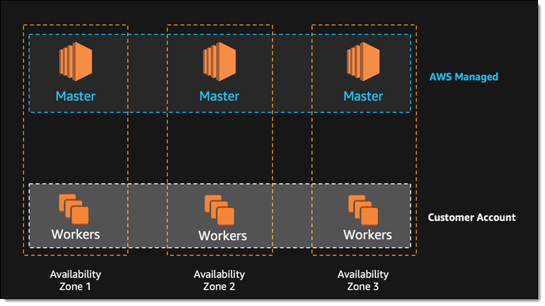 Exciting News From AWS re:Invent - DZone Database
